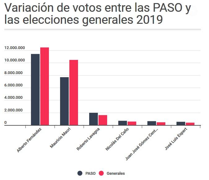 Apreciaciones sobre las elecciones 2019 y su relación con Vaca Muerta