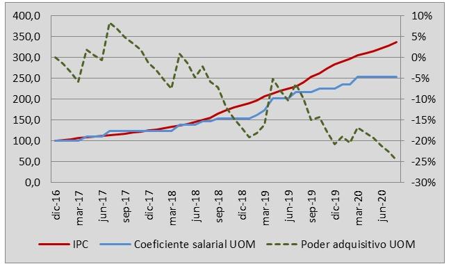 Inflación, paritarias y caída del salario