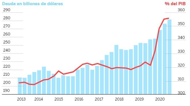 La otra cara de la crisis capitalista: el aumento de la deuda global